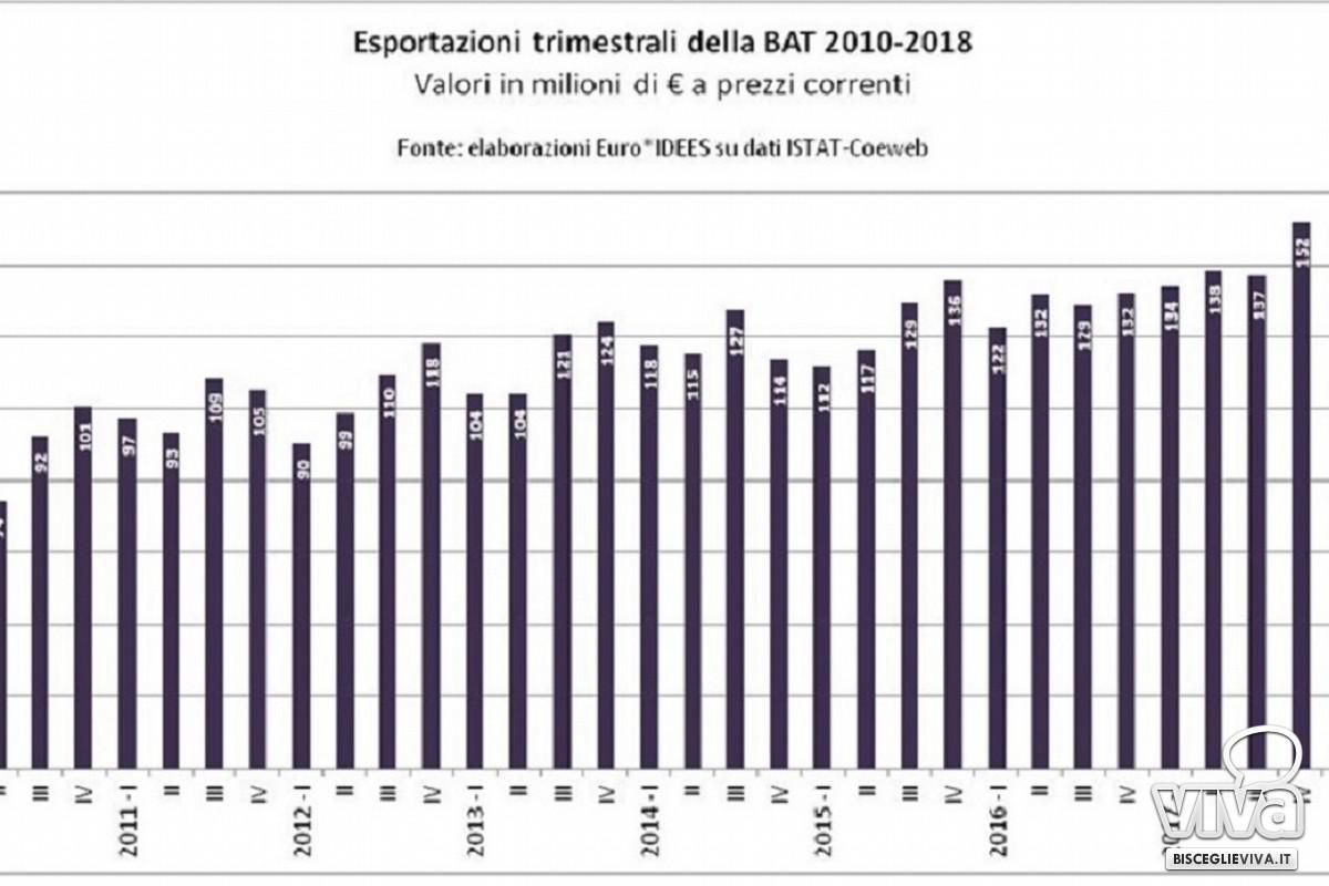 Bat, i dati sull'export nel 2018