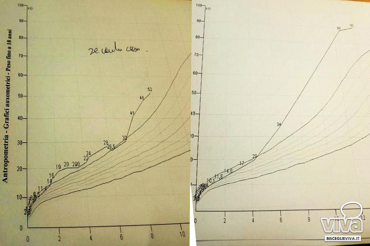 curve di crescita