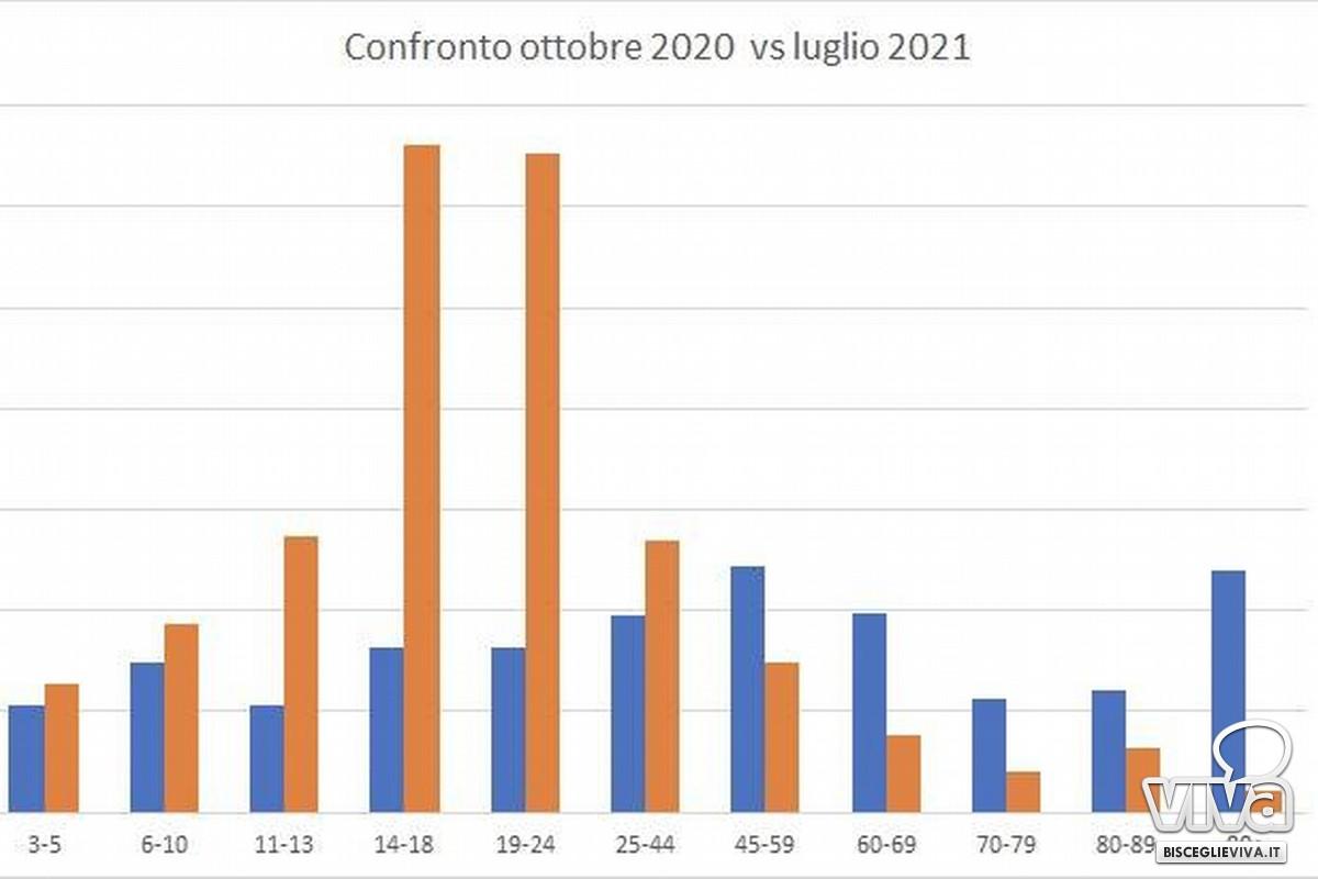 Covid, la correlazione tra ottobre 2020 e luglio 2021