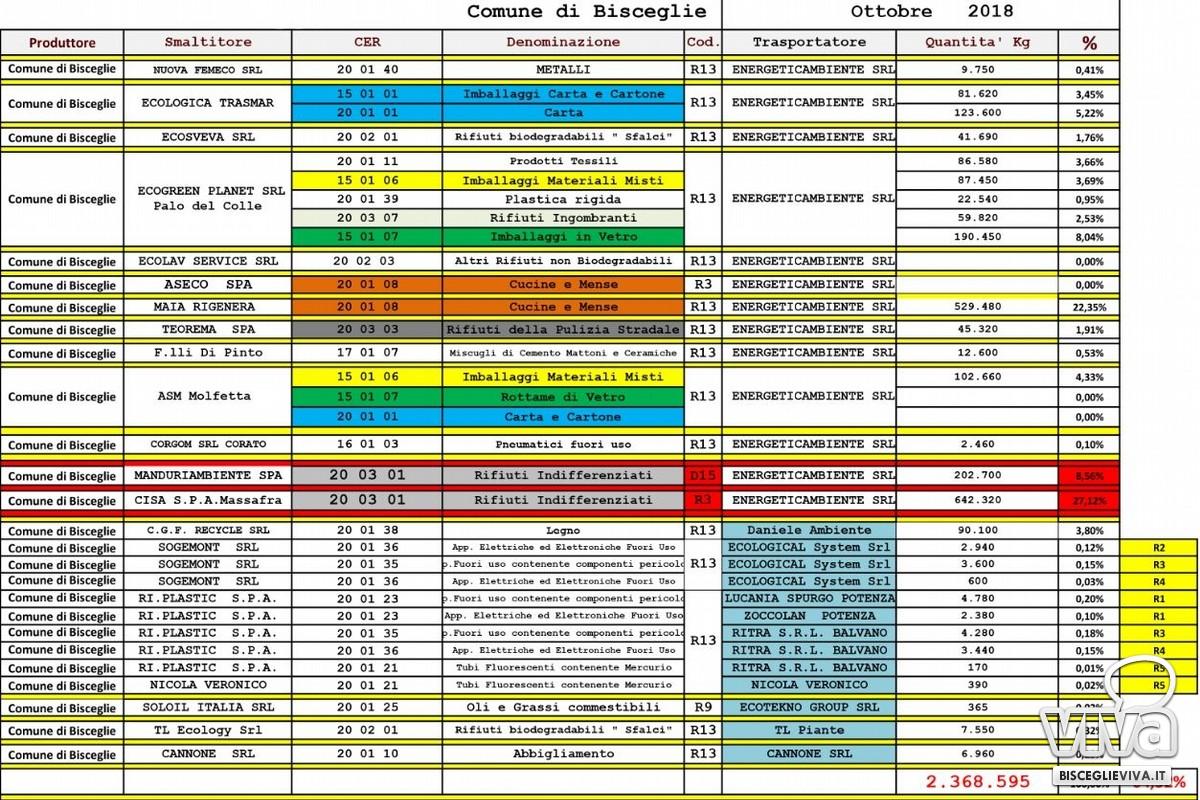 Dati discordanti sulla raccolta differenziata a Bisceglie nel 2018